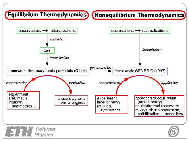 Phd Thesis In Thermodynamics